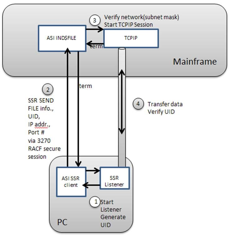 SSR Server for TSO/VTAM 5 0 (z/OS) and SSR Client 8 0